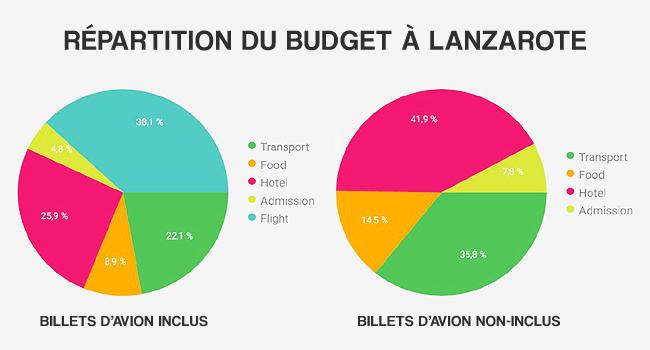 budget-lanzarote-2