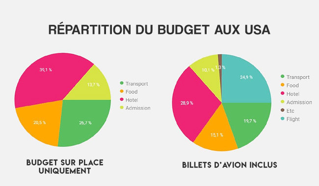 road-trip-usa-itineraire-bilan-budget-repartition