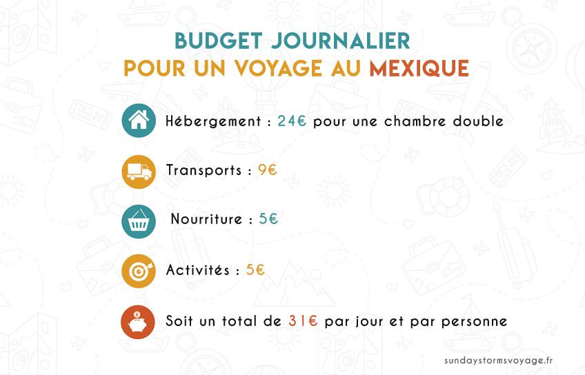 sejour-au-mexique-itineraire-conseils-budget